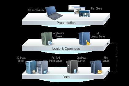 3DEXPERIENCE Platform Architecture Essentials